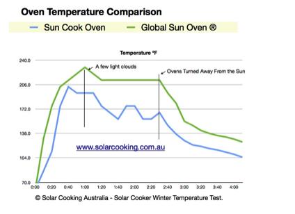 Solar Cooker Showdown SUN COOK REVIEW